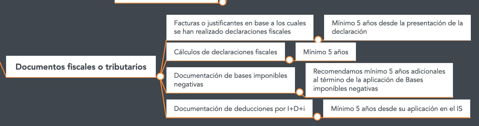 Cuanto tiempo guardar documentos fiscales